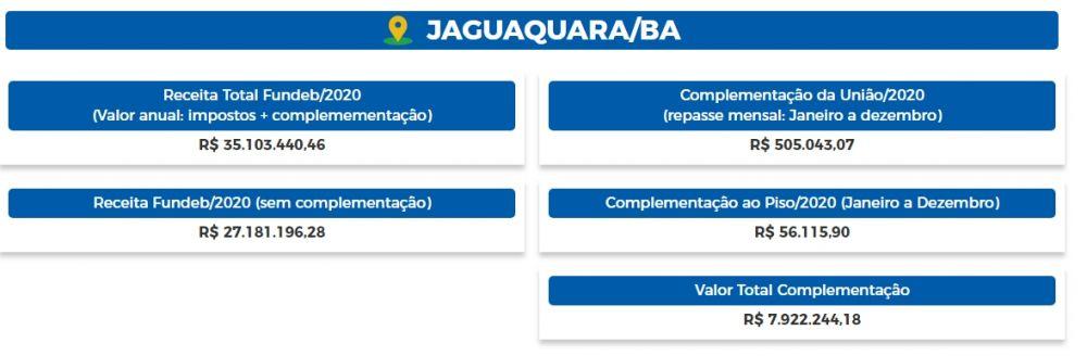 Repasses do FUNDEB para Jaguaquara em 2020
