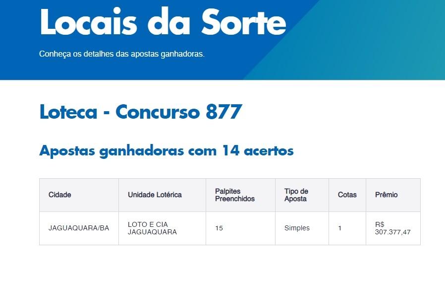 Apostador de Jaguaquara ganha prêmio de R$ 307.377,47 na Loteca