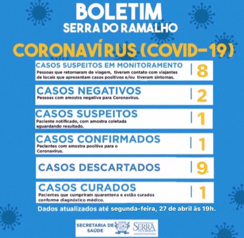 Segundo boletim da Sesab a cidade de Serra do Ramalho tem 14 dias sem nenhum positivo de Covid-19